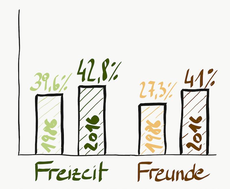 Werte Freizeit/Freunde 1986-2016 - Werteverschiebungen - Mentalcoach Michael Deutschmann - Mentalcoaching Hypnose Seminare - Mental Austria