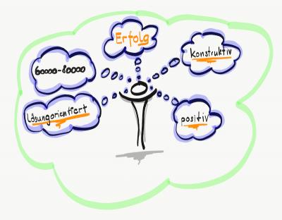 Gedanken - Leistungslimitierende Faktoren im Leistungssport / Spitzensport - Mentaltrainer Sportmentaltrainer Mentalcoach Michael Deutschmann - Mentalcoaching Sportmentaltraining Hypnose Seminare - Mental Austria